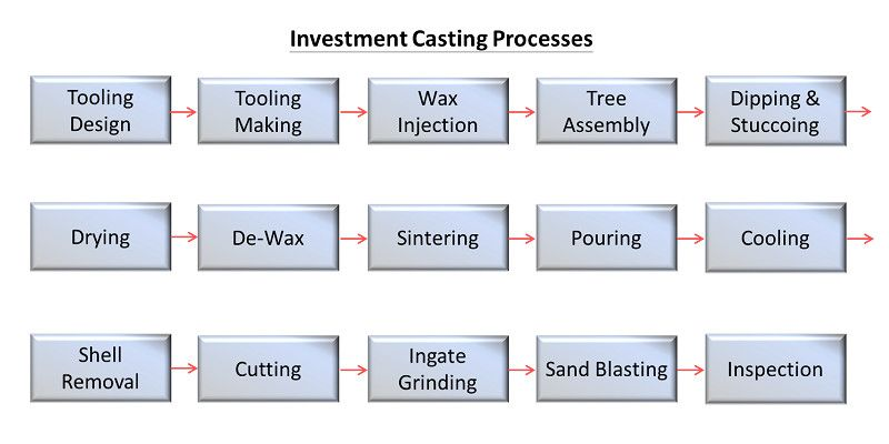 Our Investment Casting Process.