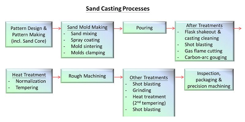 Our Sand Casting Process.